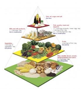 Piramid Makanan digunakan sebagai panduan dalam penyediaan makanan sihat.